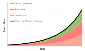 Opportunities in Tech over time
