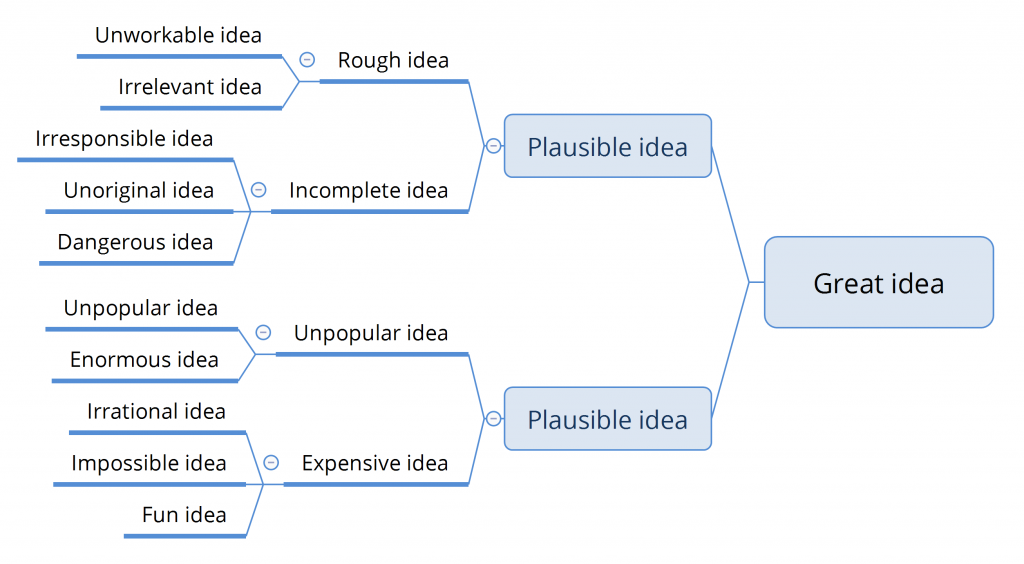 Idea progression tree